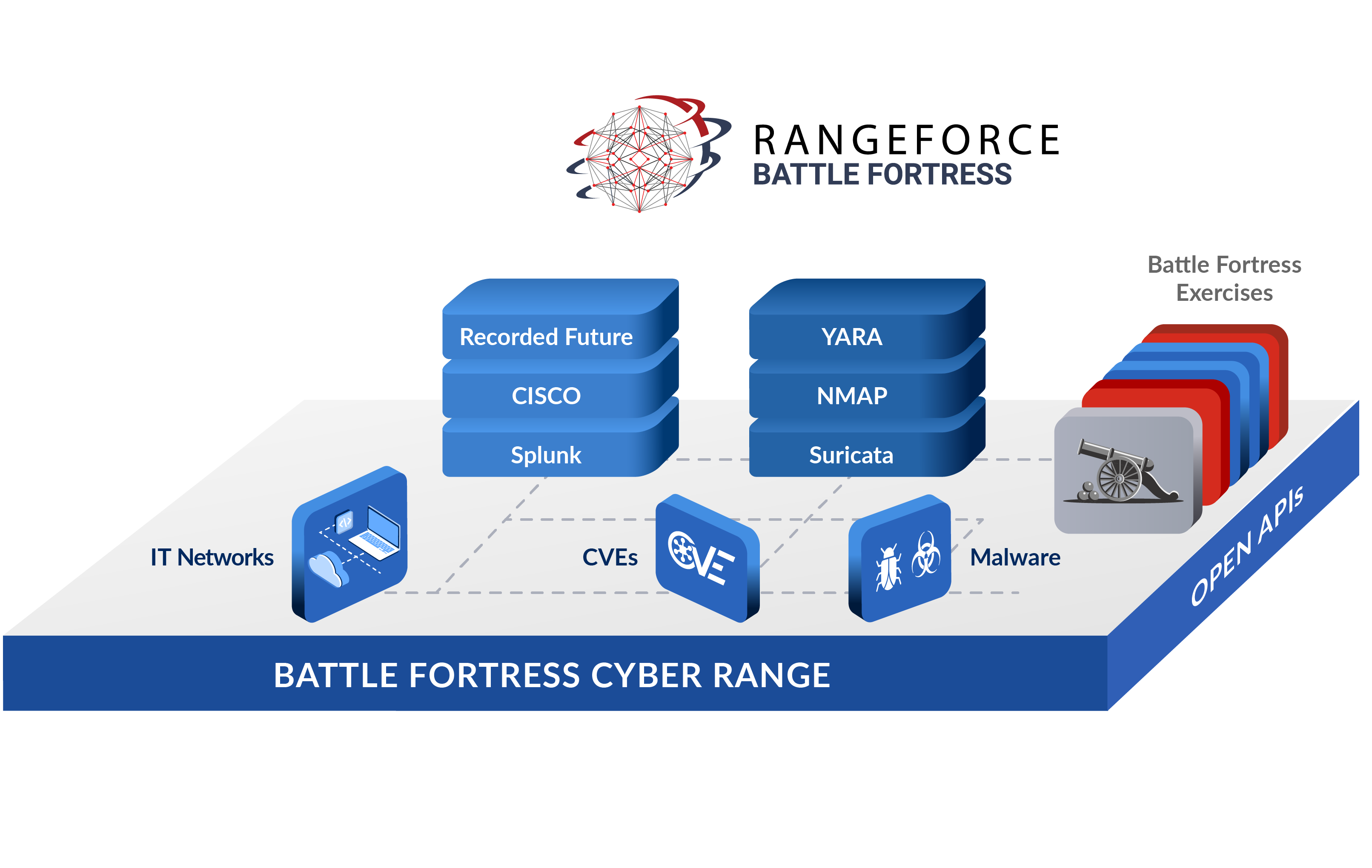 Cyber Range Battle Fortress