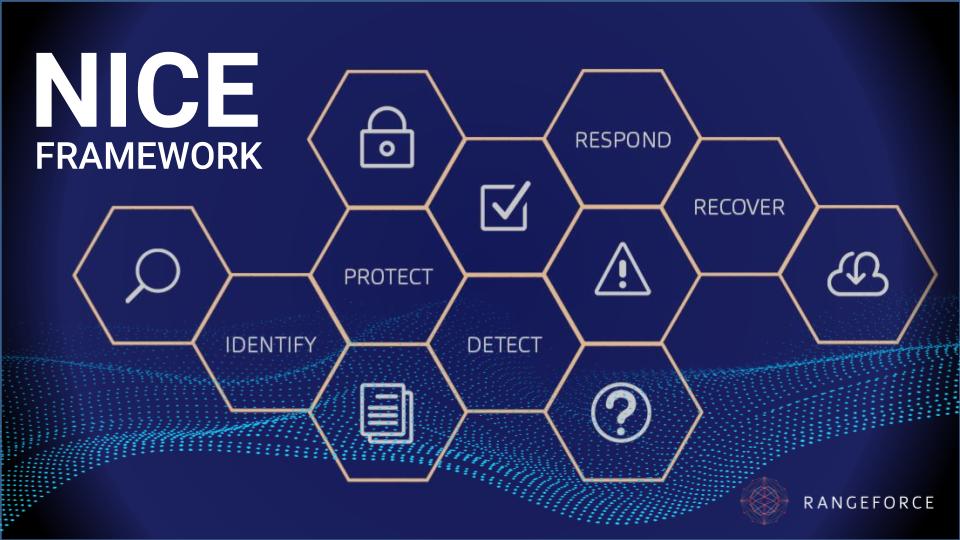 RangeForce Training Module Coverage for NIST NICE Framework